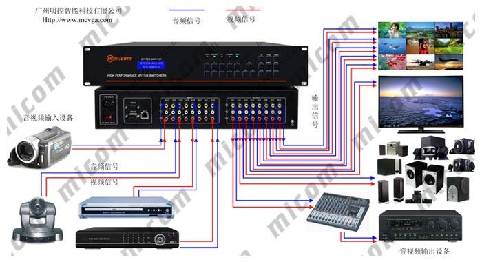 av矩阵切换器有两种接线方法