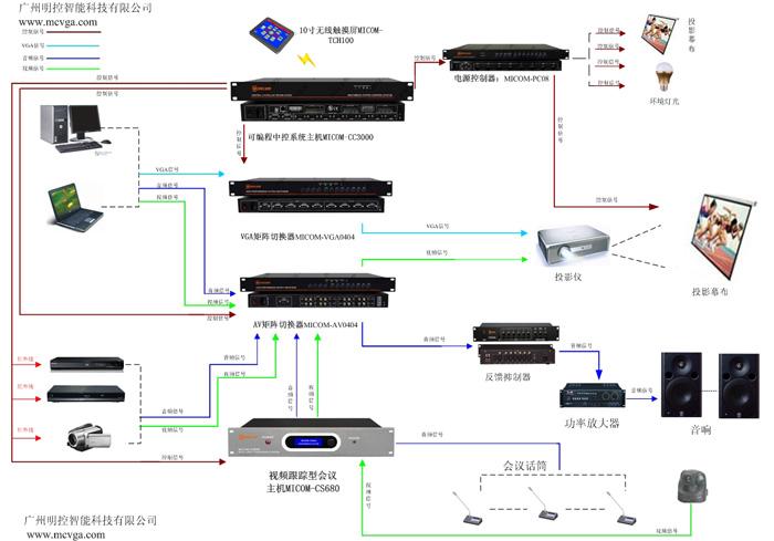 中控系统的原理,分类及功能 中控概念及原理: 中控系统是指对声、光、电等各种设备进行集中控制的设备;比如投影机,投影幕,话筒的音量调节,视频的切换,灯光的明暗和开关,电动窗帘的开合,空调的开关等等;这些庞大离散的单体控制系统可以集成在一起掌控,然后通过一台平板电脑或遥控器来控制所有的功能。 中控特点及功能特性: 1.