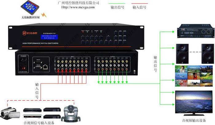 什么是音视频矩阵切换器其优势是什么