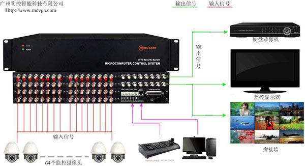 视频监控矩阵在安防监控系统的应用