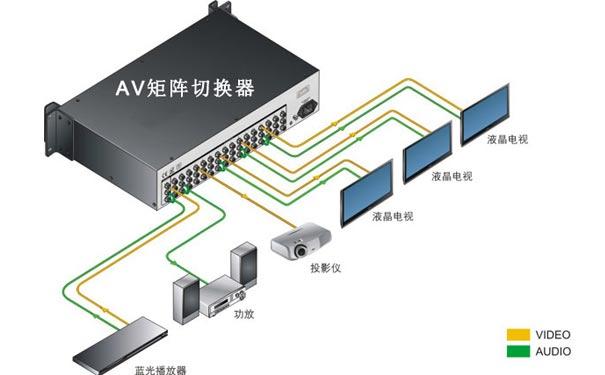 av矩阵切换器是怎么接线的-明控